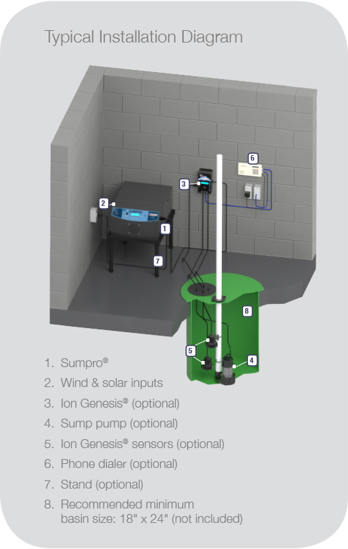 sumpro 100 sump pump battery backup 2 batteries included rh altapower com Water Powered Sump Pump Water Powered Sump Pump